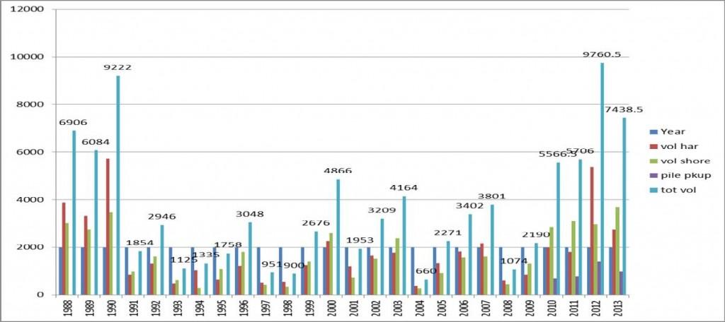 Aquatic Plant Harvesting Chart 1
