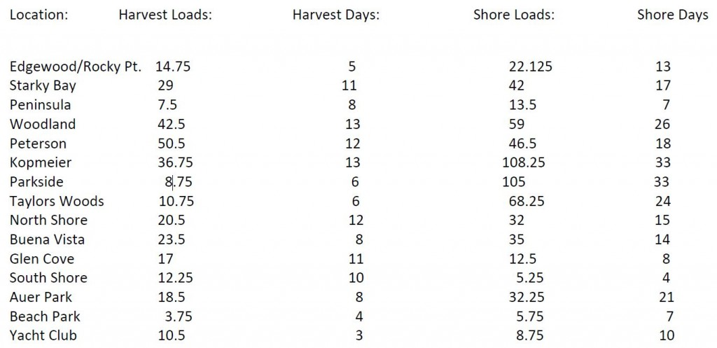 Summary of Harvester Loads for 2013